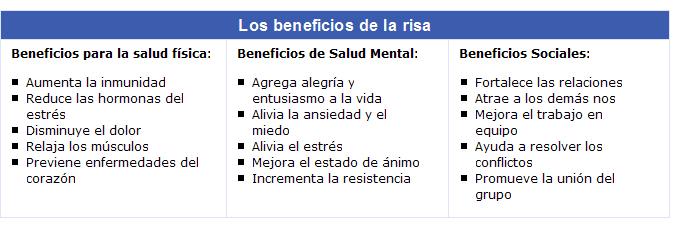 Los beneficios psicológicos de la risa. Psicologos Coruña | Hodgson & Burque